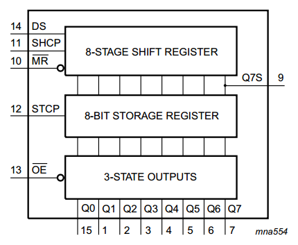 74hc595_functional