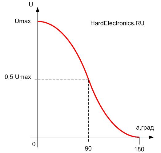 регулировочная характеристика тиристорного регулятора напряжения