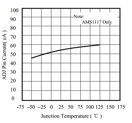 зависимость тока подстроечного входа от температуры
